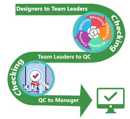 epo designers, team leader, qc manager quality control process